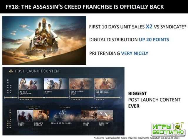 Assassin's Creed Origins отлично продается