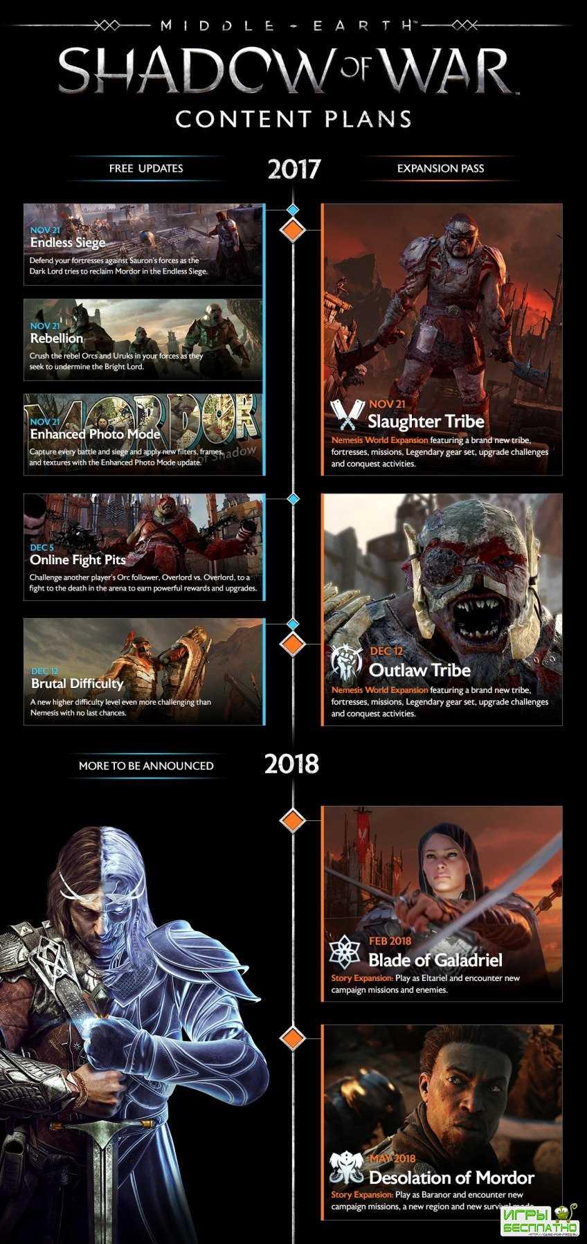 Авторы Middle-earth: Shadow of War поделились планами на будущее