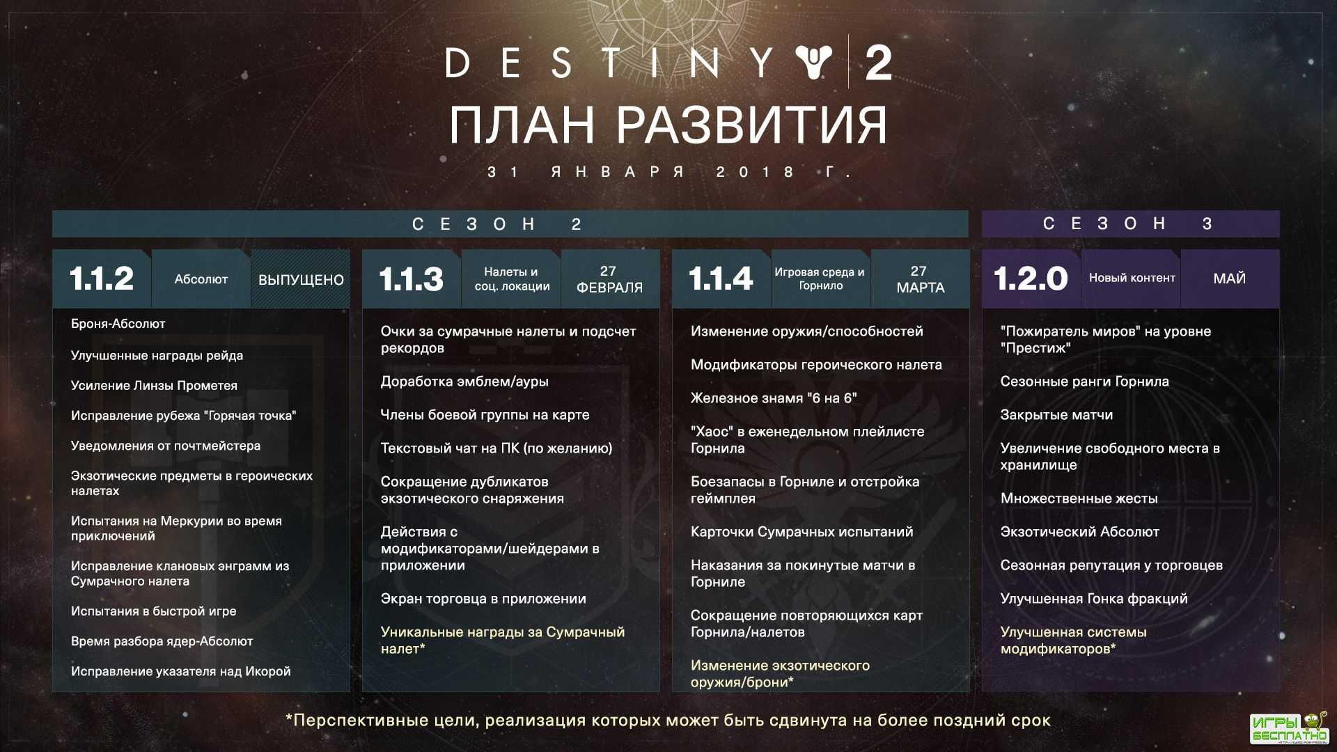 План развития Destiny 2