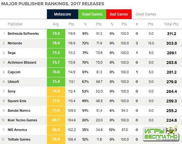 Ежегодный рейтинг видеоигровых издательств за 2017 год по версии Metacritic