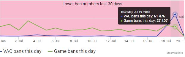 Valve забанила рекордное количество пользователей