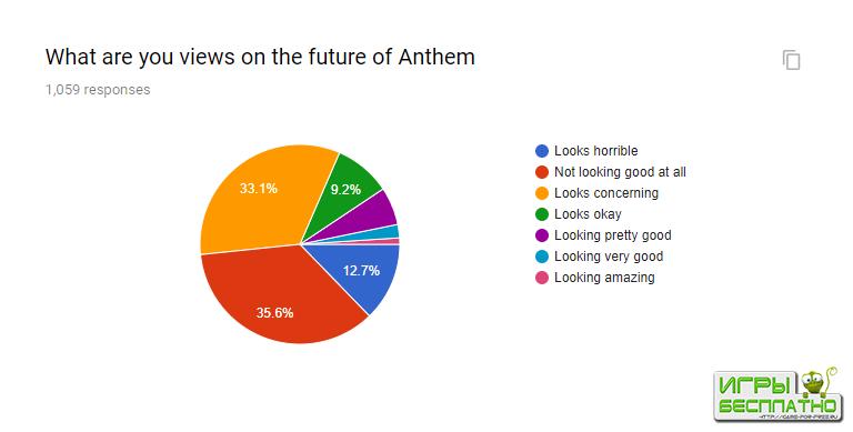 Больше половины игроков довольны Anthem