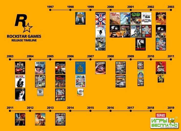 Нужно больше… игр! – по слухам, Take-Two хочет, чтобы Rockstar Games выпуск ...