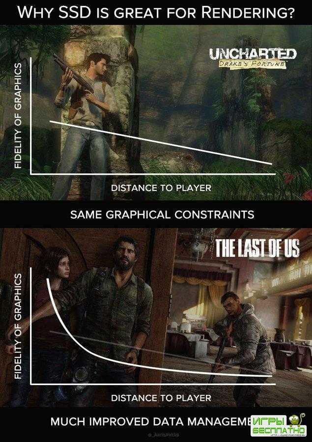 SSD решает – бывший технический арт-директор Naughty Dog о новом поколении  ...