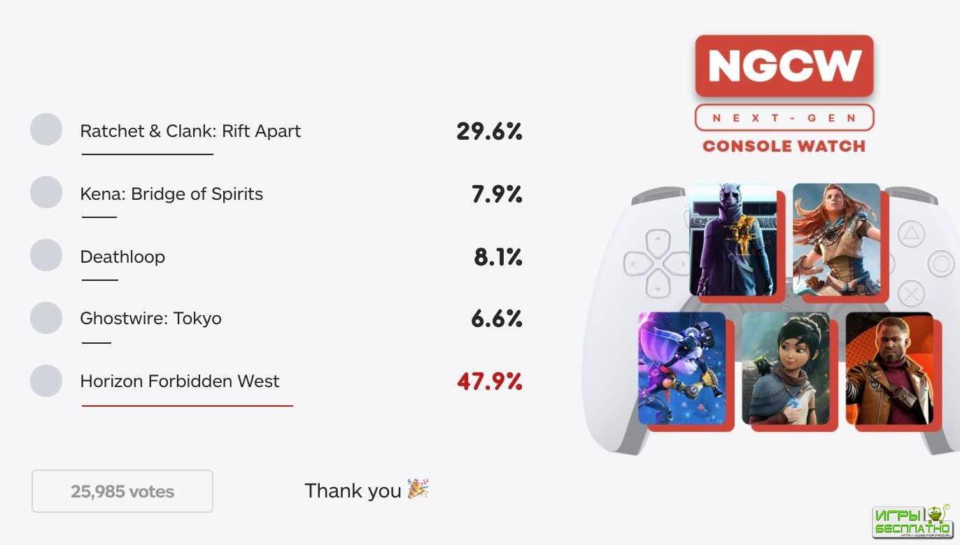 Horizon: Forbidden West наиболее ожидаемая игра игроками на PlayStation 5